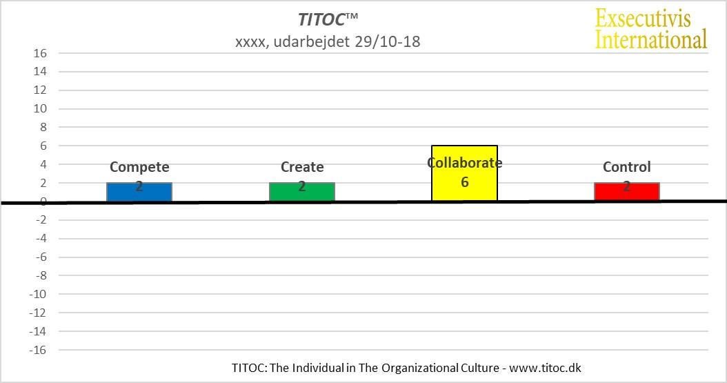TITOC profil