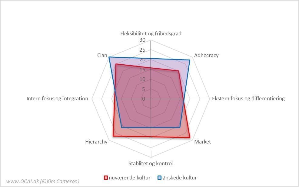 OCAI måling af Organisationskultur