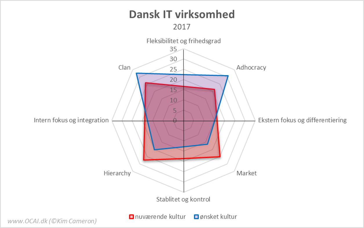 OCAI Profiler DK IT virksomhed