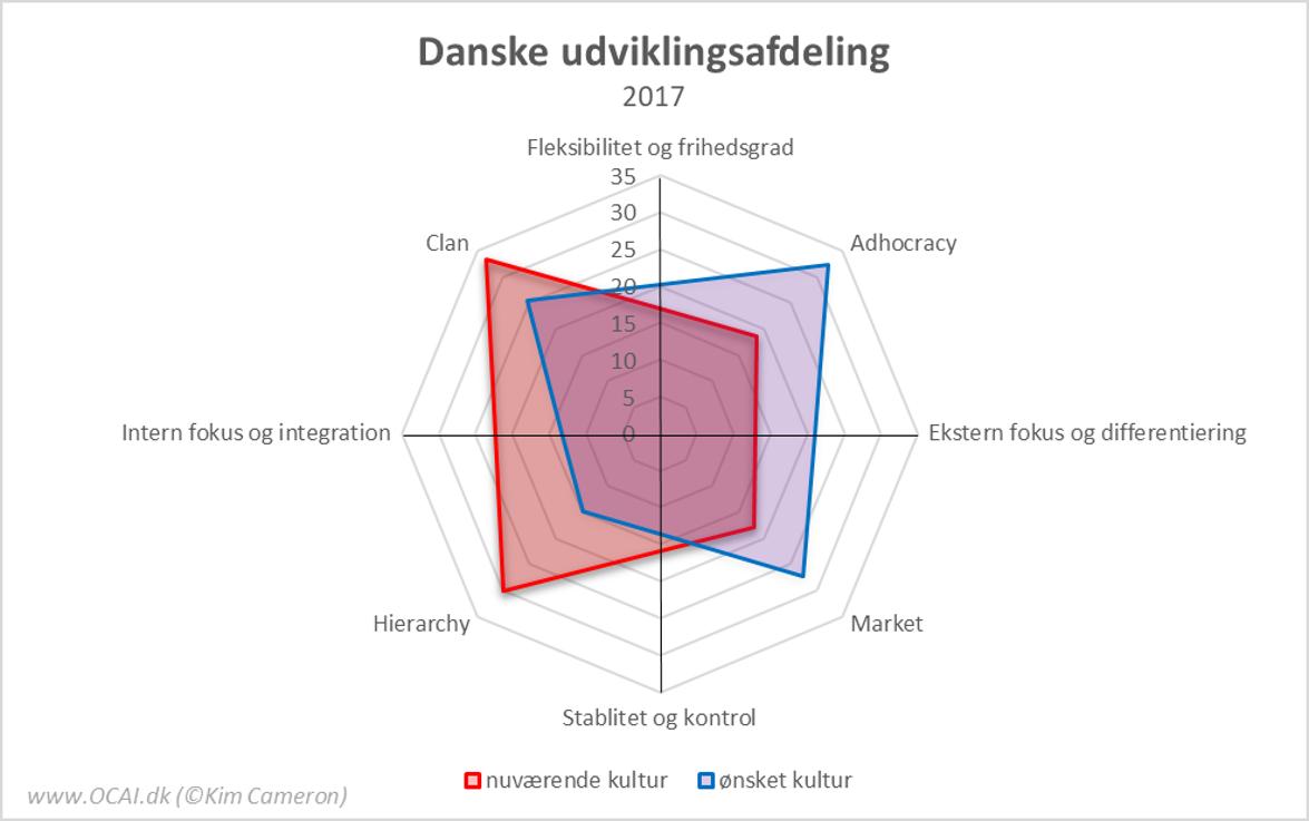 OCAI Profiler Dansk udviklingsafdeling