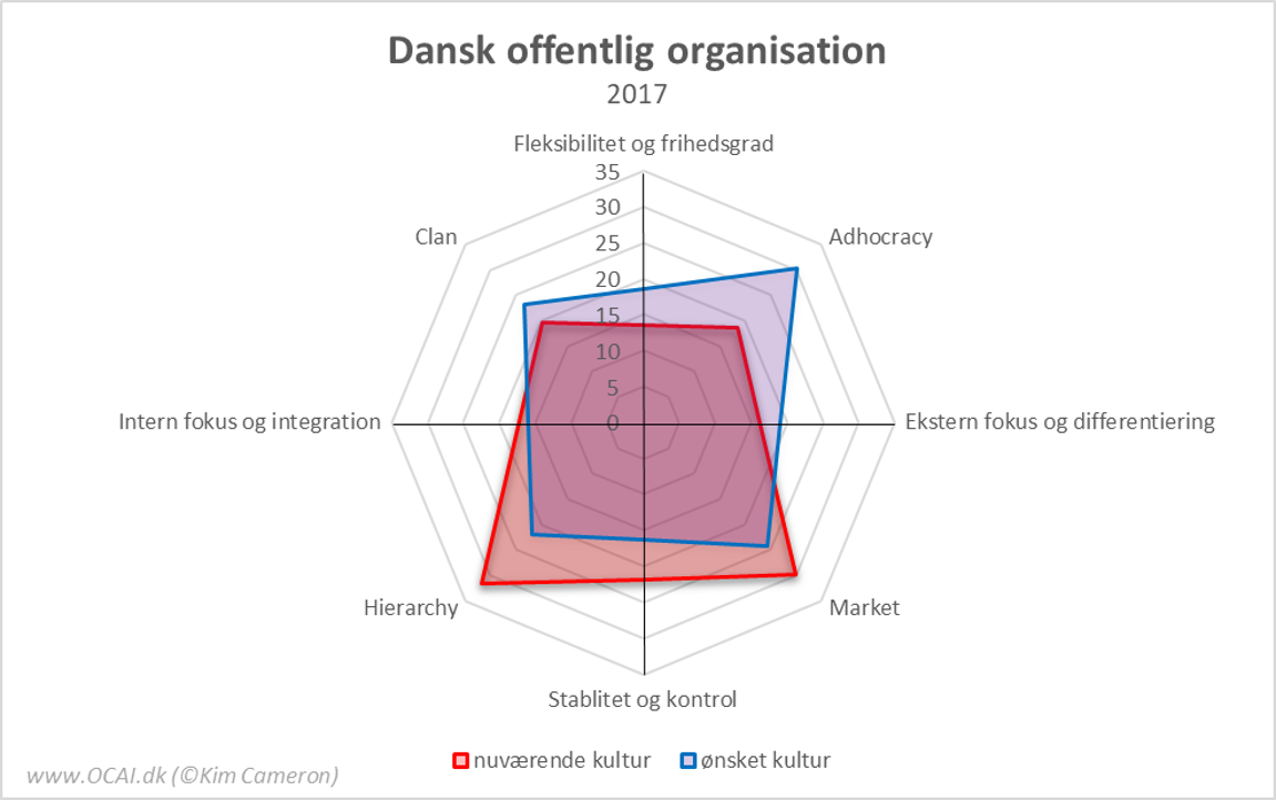 OCAI Profil af dansk offentlig organisation