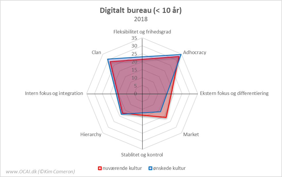 OCAI Profiler digitalt bureau