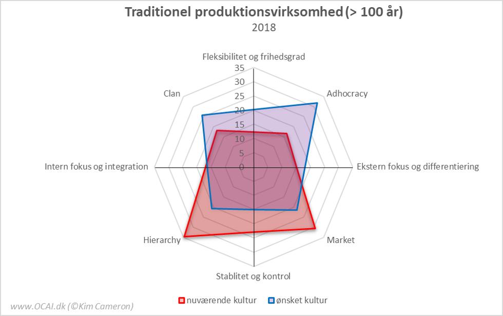 OCAI Profiler produktionsvirksomhed