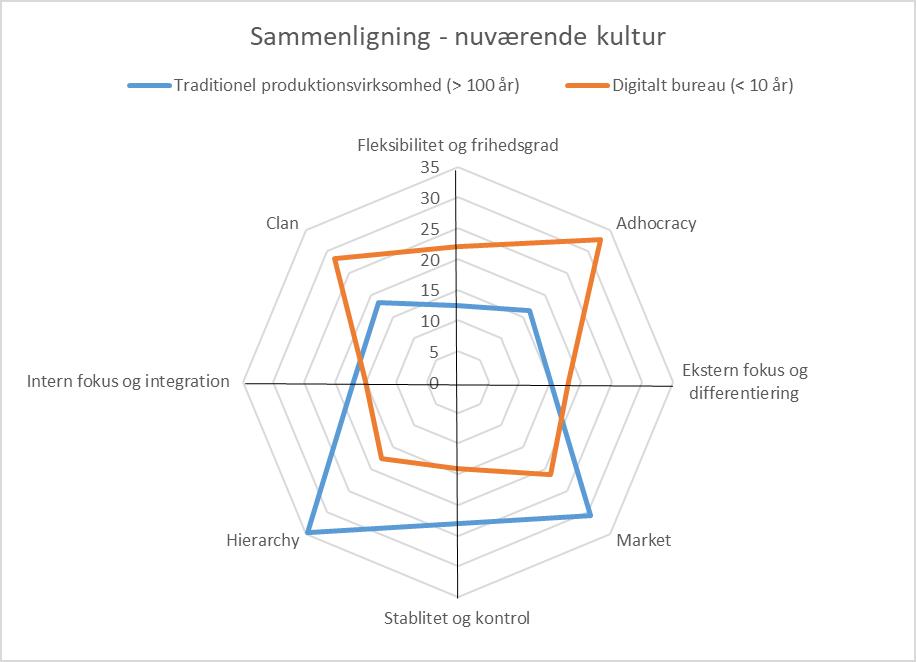 sammenligning af kultur legacy - ung virksomhed vs. gammel